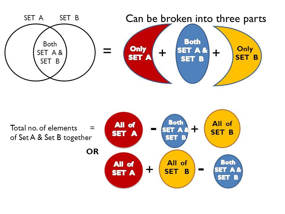 SET A SET B Both SET A & SET B ++ Can be broken into three parts Total no.