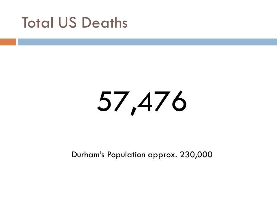 Total US Deaths 57,476 Durham's Population approx. 230,000