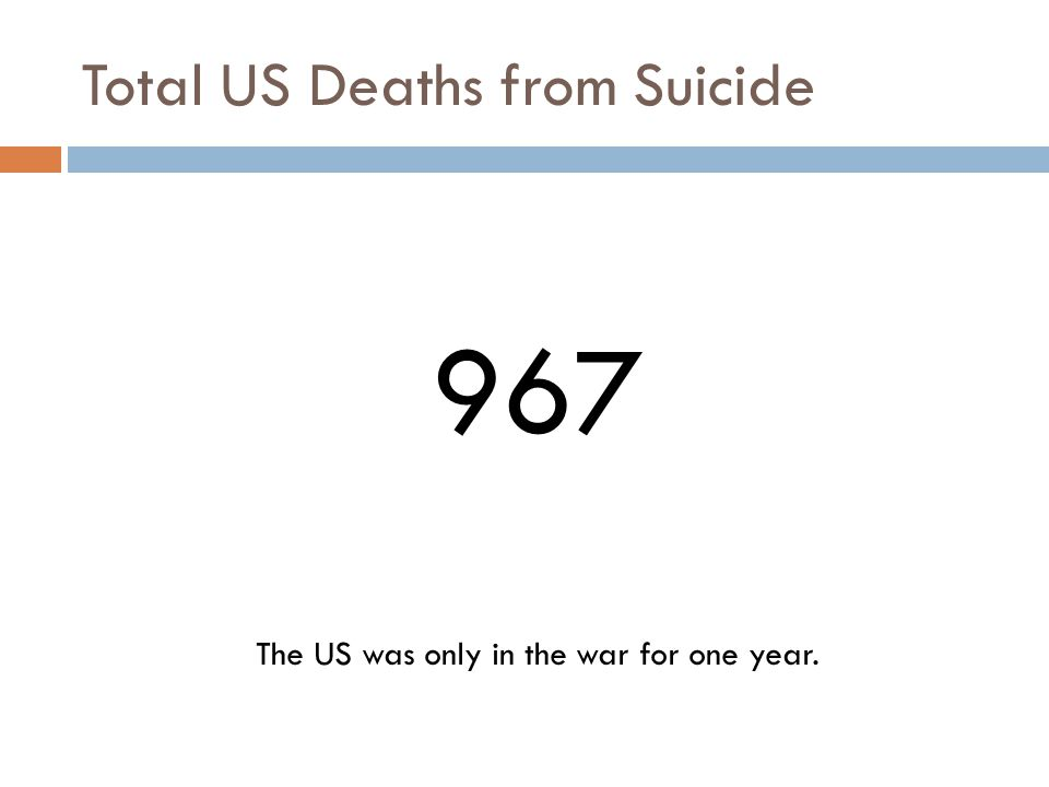 Total US Deaths from Suicide 967 The US was only in the war for one year.