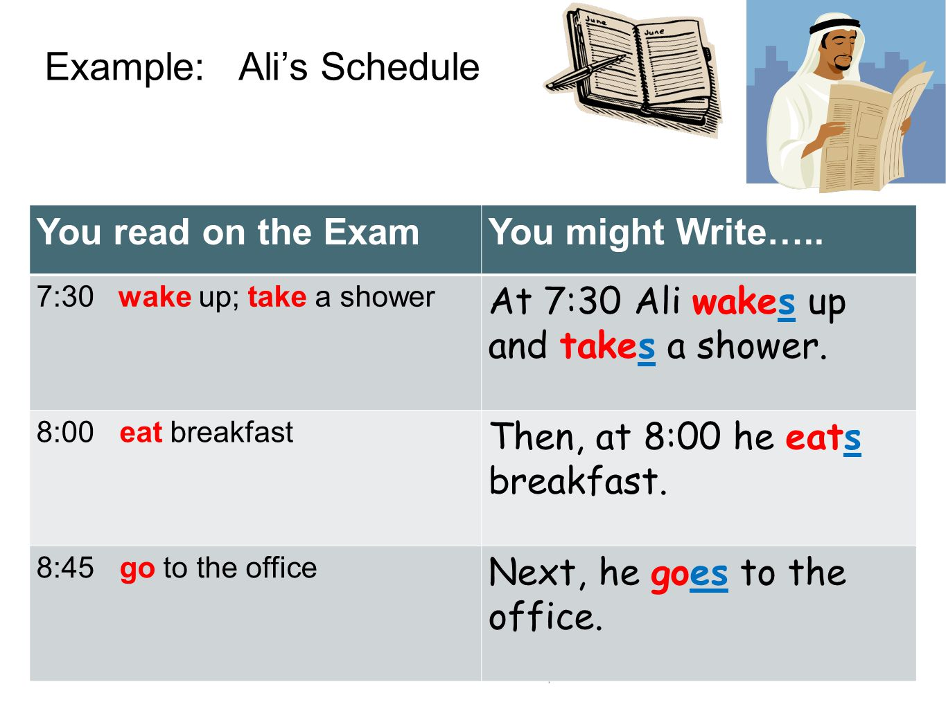 Example: Ali's Schedule You read on the ExamYou might Write…..