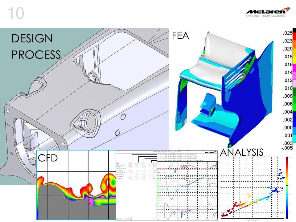 10 DESIGN PROCESS FEA CFD ANALYSIS
