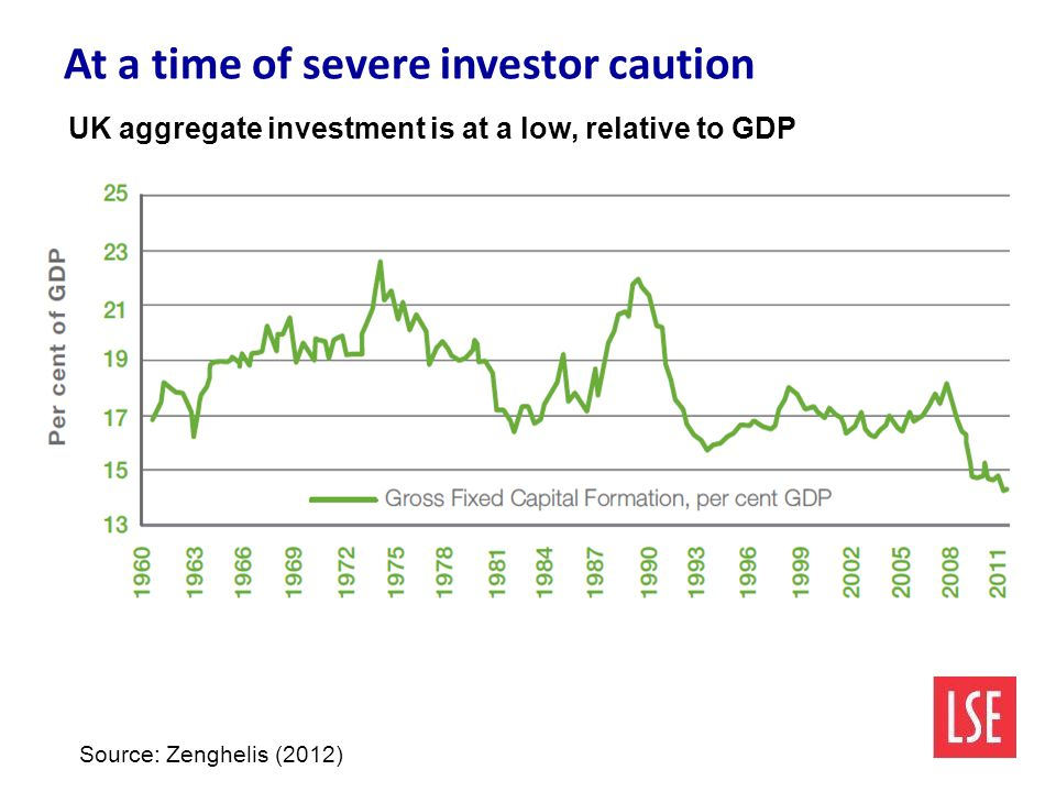 At a time of severe investor caution UK aggregate investment is at a low, relative to GDP Source: Zenghelis (2012)