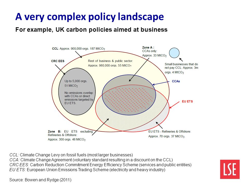 A very complex policy landscape For example, UK carbon policies aimed at business CCL: Climate Change Levy on fossil fuels (most larger businesses) CC