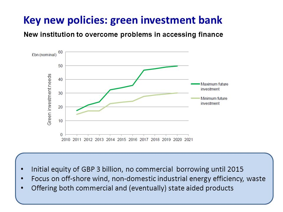 Key new policies: green investment bank New institution to overcome problems in accessing finance Initial equity of GBP 3 billion, no commercial borro