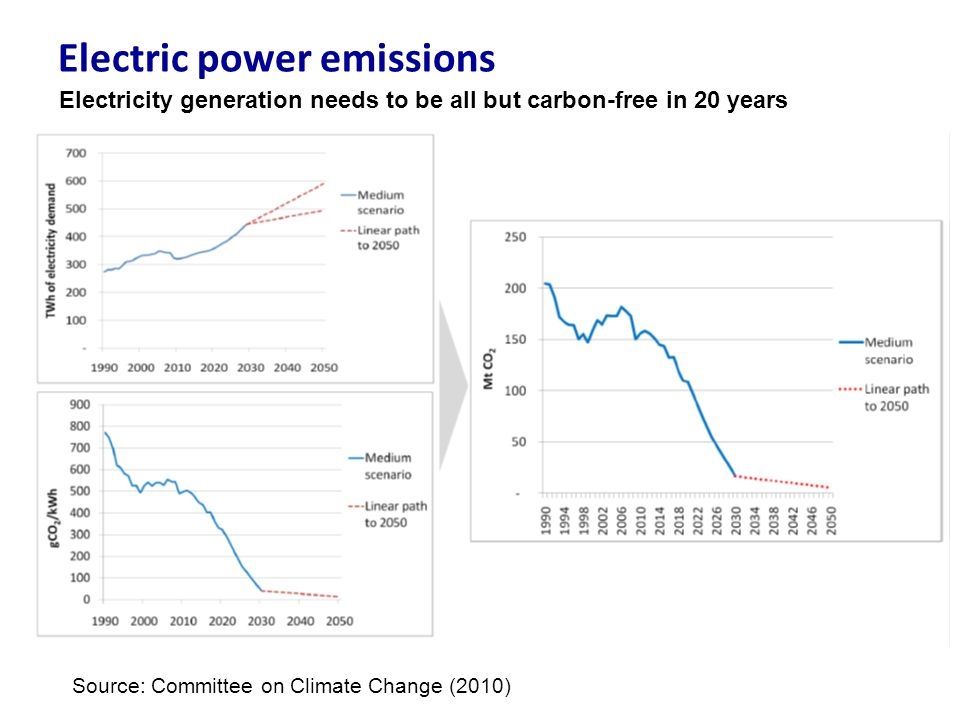 Electric power emissions Source: Committee on Climate Change (2010) Electricity generation needs to be all but carbon-free in 20 years