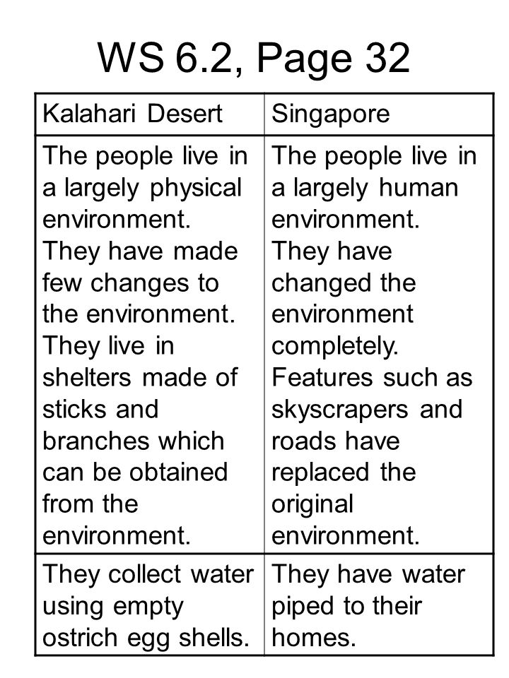 WS 6.2, Page 32 Kalahari DesertSingapore The people live in a largely physical environment. They have made few changes to the environment. They live i