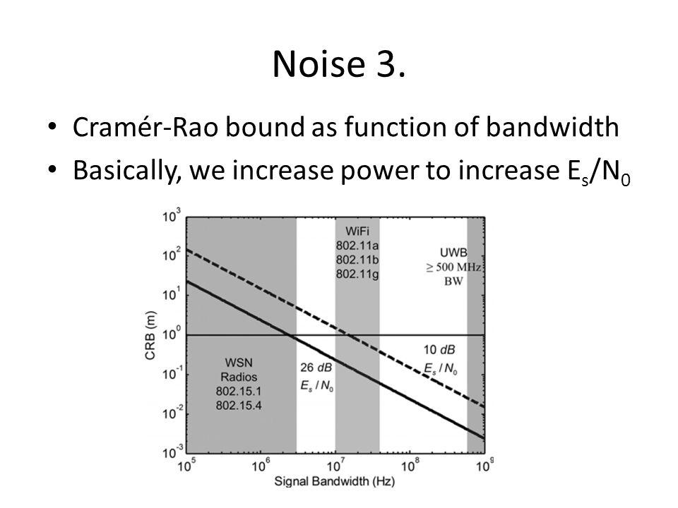 Noise 3. Cramér-Rao bound as function of bandwidth Basically, we increase power to increase E s /N 0