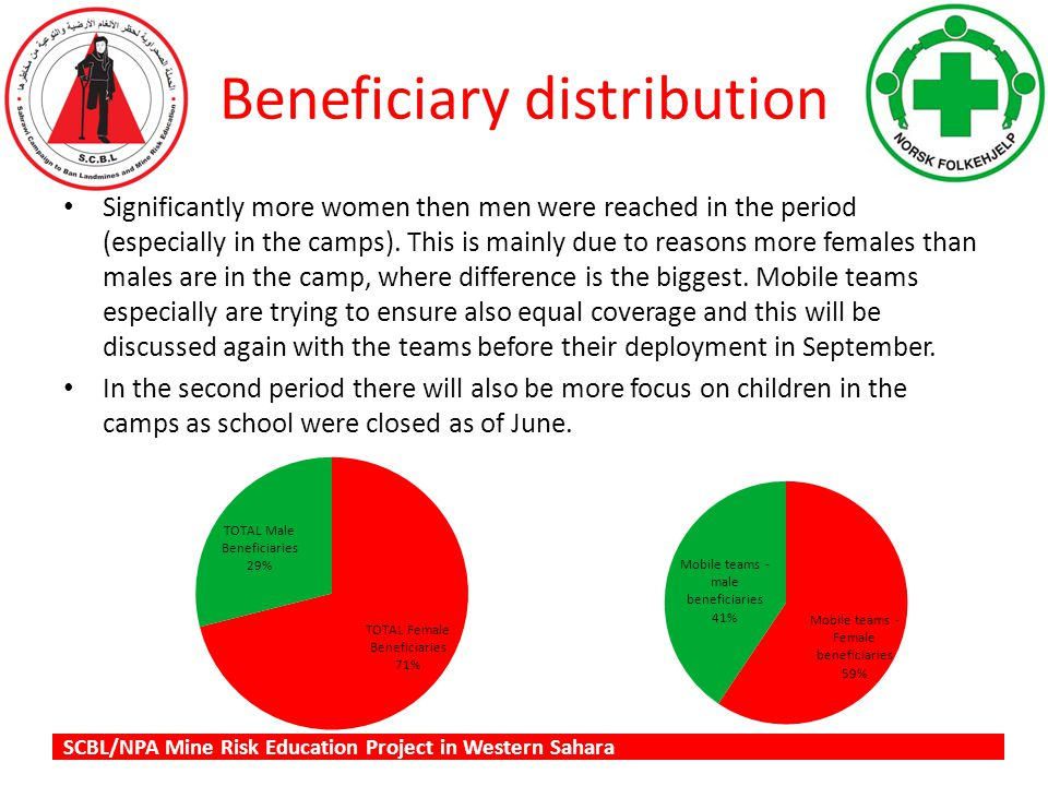 Beneficiary distribution Significantly more women then men were reached in the period (especially in the camps).