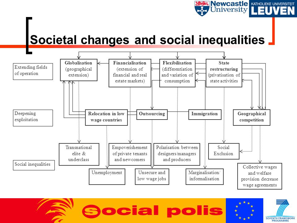 Societal changes and social inequalities Immigration Transnational elite & underclass Empoverishement of private tenants and newcomers Polarisation be