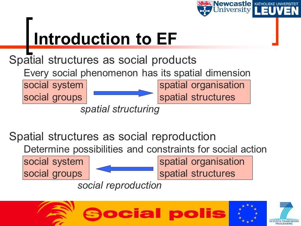 Spatial structures as social products Every social phenomenon has its spatial dimension social systemspatial organisation social groupsspatial structu