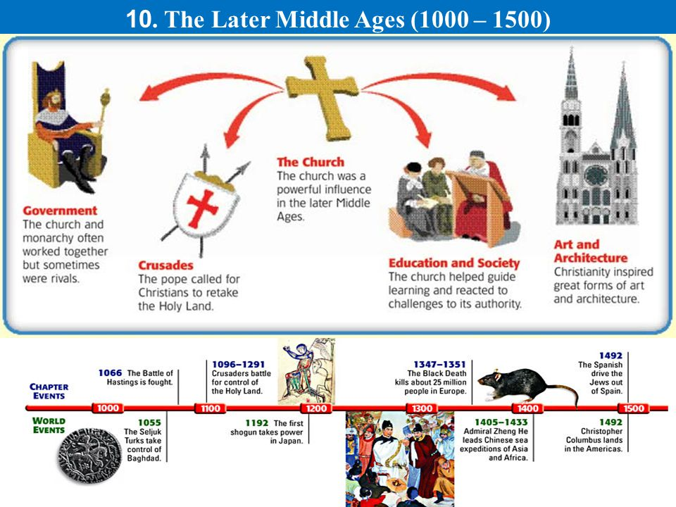 10. The Later Middle Ages (1000 – 1500).