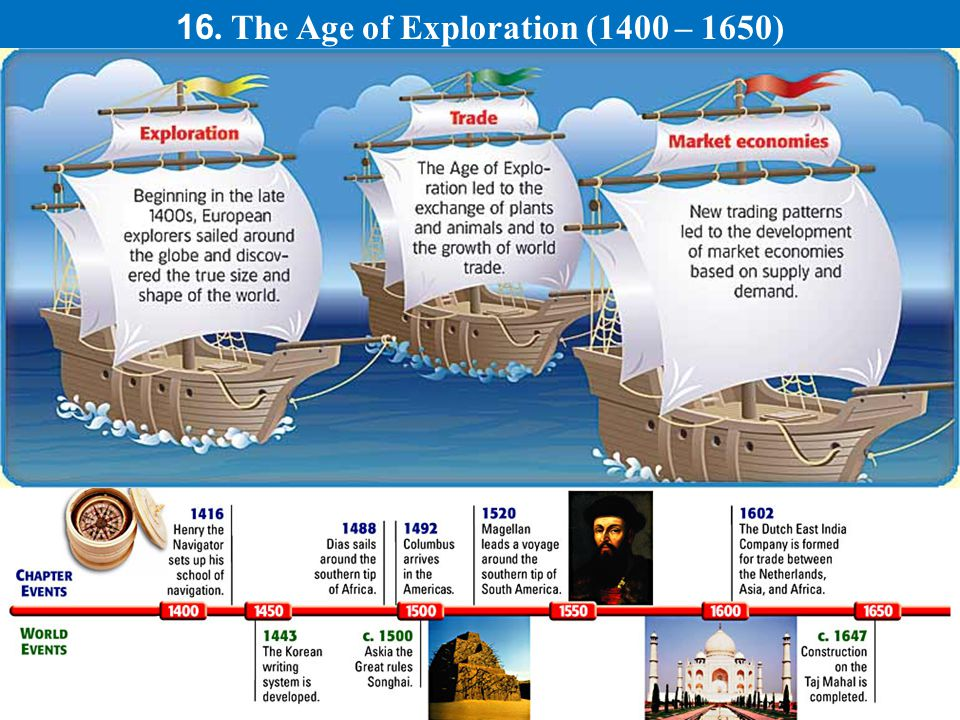 16. The Age of Exploration (1400 – 1650).