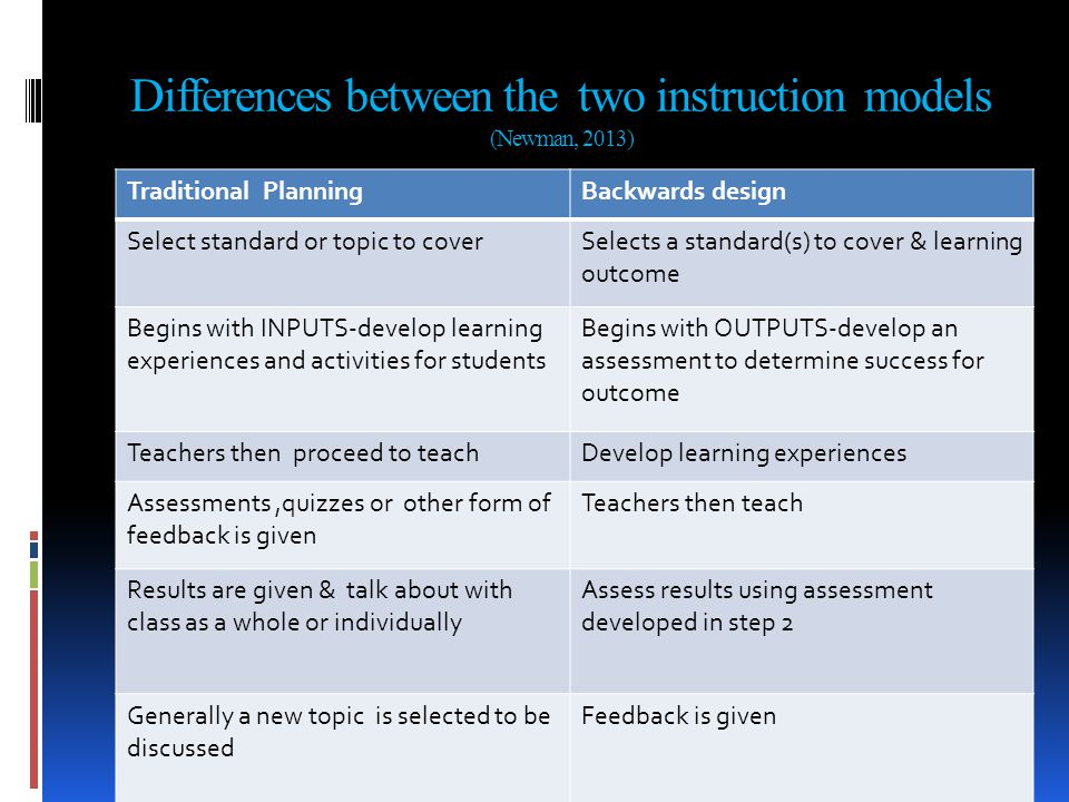 Differences between the two instruction models (Newman, 2013) Traditional PlanningBackwards design Select standard or topic to coverSelects a standard(s) to cover & learning outcome Begins with INPUTS-develop learning experiences and activities for students Begins with OUTPUTS-develop an assessment to determine success for outcome Teachers then proceed to teachDevelop learning experiences Assessments,quizzes or other form of feedback is given Teachers then teach Results are given & talk about with class as a whole or individually Assess results using assessment developed in step 2 Generally a new topic is selected to be discussed Feedback is given Research of current topic is ongoing or a new topic can be chosen