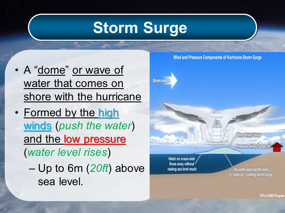 Storm Surge A dome or wave of water that comes on shore with the hurricane high winds low pressureFormed by the high winds (push the water) and the low pressure (water level rises) –Up to 6m (20ft) above sea level.