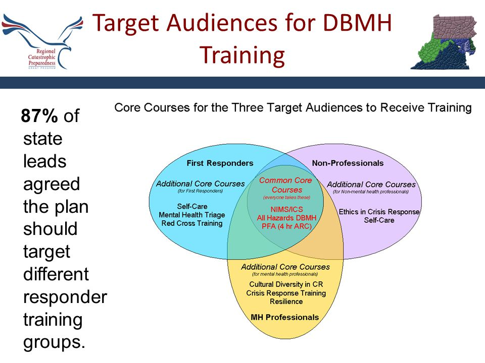 Target Audiences for DBMH Training Virginia RCPGP Educational Workshop - UVA 14 87% of state leads agreed the plan should target different responder t