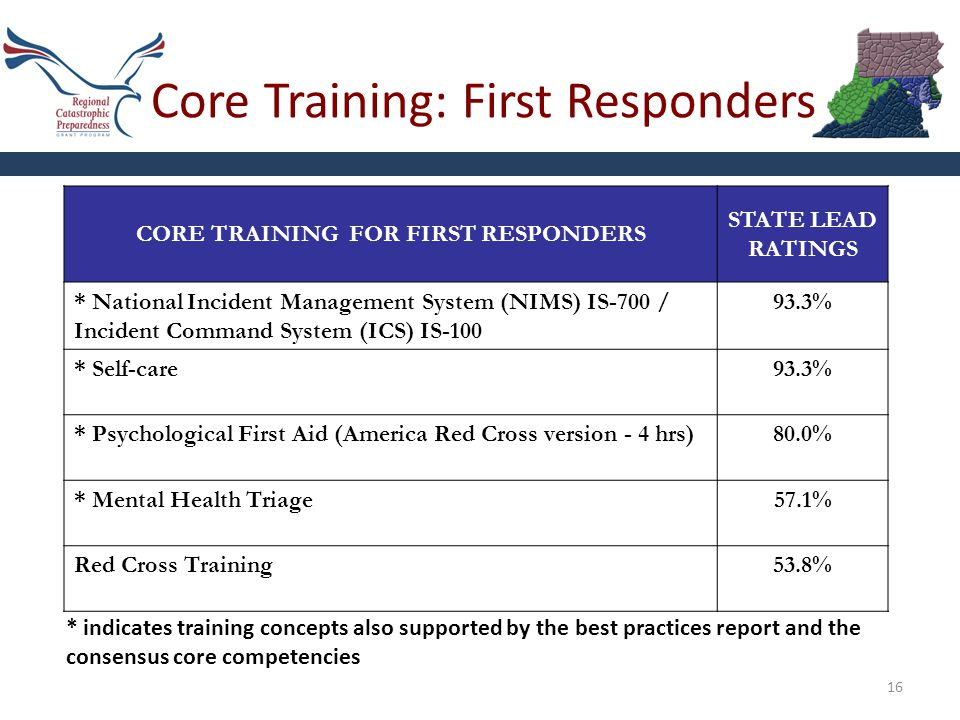 Core Training: First Responders 16 CORE TRAINING FOR FIRST RESPONDERS STATE LEAD RATINGS * National Incident Management System (NIMS) IS-700 / Incident Command System (ICS) IS-100 93.3% * Self-care93.3% * Psychological First Aid (America Red Cross version - 4 hrs)80.0% * Mental Health Triage57.1% Red Cross Training53.8% * indicates training concepts also supported by the best practices report and the consensus core competencies