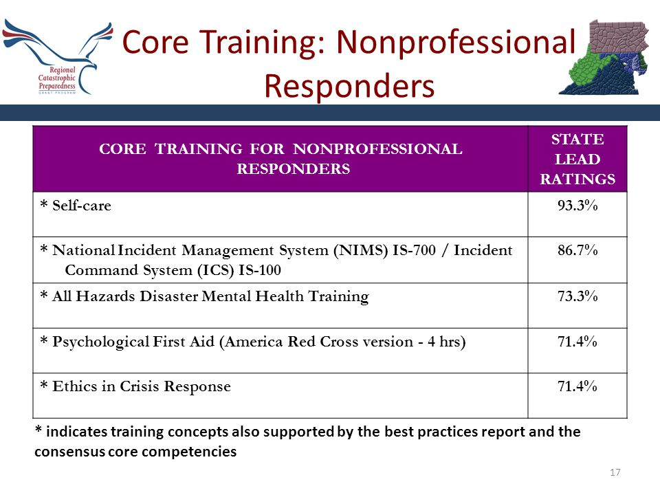 Core Training: Nonprofessional Responders 17 CORE TRAINING FOR NONPROFESSIONAL RESPONDERS STATE LEAD RATINGS * Self-care93.3% * National Incident Management System (NIMS) IS-700 / Incident Command System (ICS) IS-100 86.7% * All Hazards Disaster Mental Health Training73.3% * Psychological First Aid (America Red Cross version - 4 hrs)71.4% * Ethics in Crisis Response71.4% * indicates training concepts also supported by the best practices report and the consensus core competencies