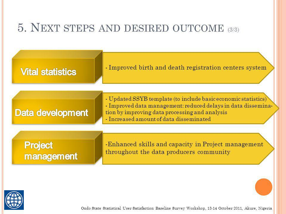 5. N EXT STEPS AND DESIRED OUTCOME (3/3) - Updated SSYB template (to include basic economic statistics) - Improved data management: reduced delays in