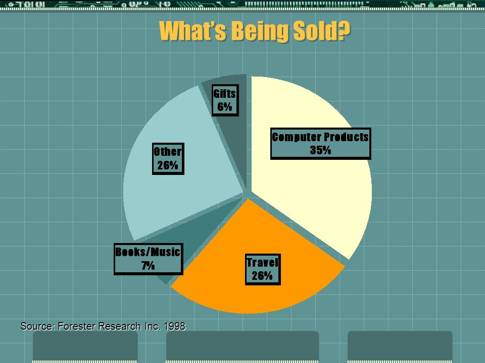 What's Being Sold? Source: Forester Research Inc. 1998