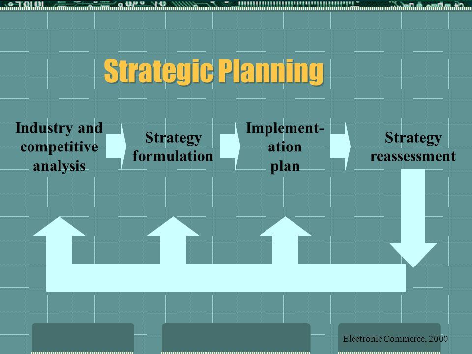 Strategic Planning Industry and competitive analysis Strategy formulation Strategy reassessment Implement- ation plan Electronic Commerce, 2000