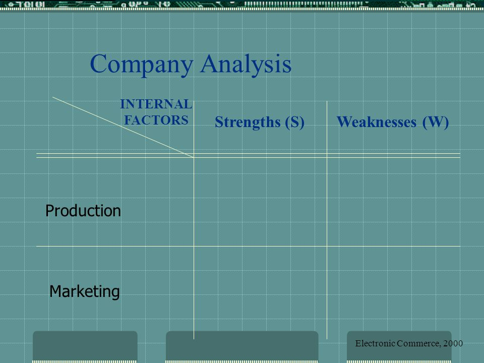 Strengths (S)Weaknesses (W) INTERNAL FACTORS Company Analysis Production Marketing Electronic Commerce, 2000