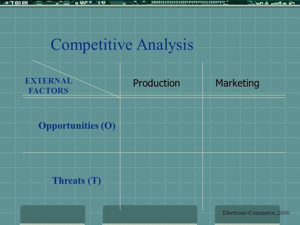Opportunities (O) Threats (T) EXTERNAL FACTORS Competitive Analysis ProductionMarketing Electronic Commerce, 2000