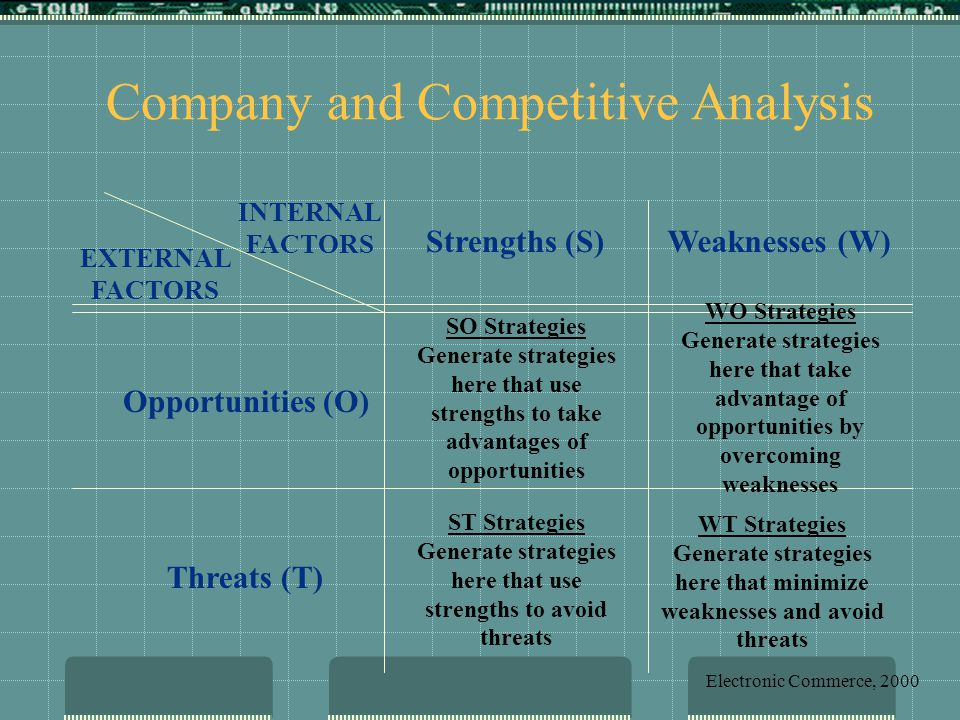 Strengths (S)Weaknesses (W) Opportunities (O) Threats (T) INTERNAL FACTORS EXTERNAL FACTORS SO Strategies Generate strategies here that use strengths to take advantages of opportunities WO Strategies Generate strategies here that take advantage of opportunities by overcoming weaknesses ST Strategies Generate strategies here that use strengths to avoid threats WT Strategies Generate strategies here that minimize weaknesses and avoid threats Company and Competitive Analysis Electronic Commerce, 2000