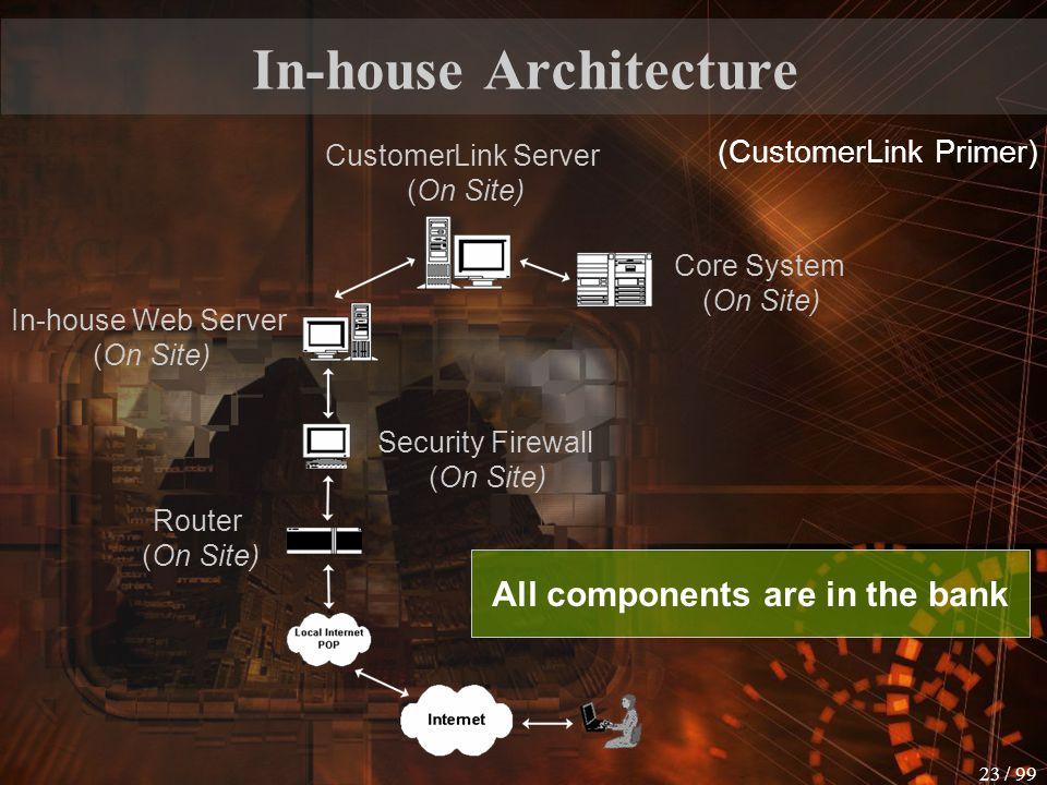 22 / 99 Internet Bank Architecture Bank back office system Internet front office system Security subsystem Web server Internet SSL connection Branch o