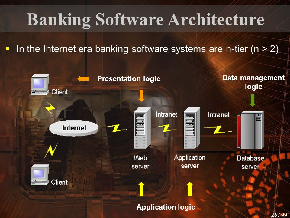 25 / 99 Banking Software Architecture  Before Internet revolution, banking software systems were dominantly of client-server type data management presentation logic application logic Client demand services or information from other machines – servers.