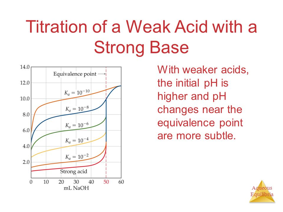 Aqueous Equilibria Titration of a Weak Acid with a Strong Base With weaker acids, the initial pH is higher and pH changes near the equivalence point a