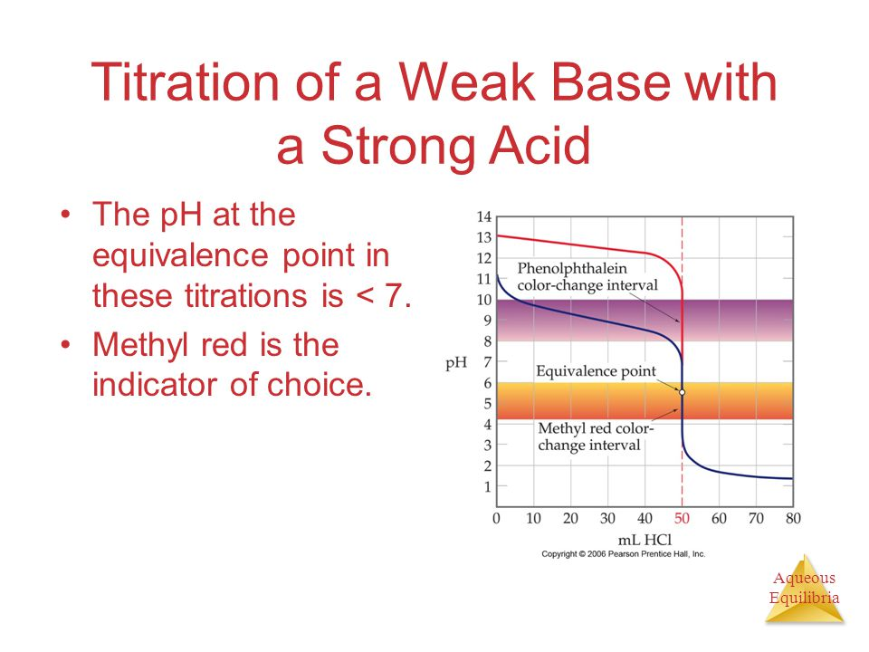 Aqueous Equilibria Titration of a Weak Base with a Strong Acid The pH at the equivalence point in these titrations is < 7. Methyl red is the indicator