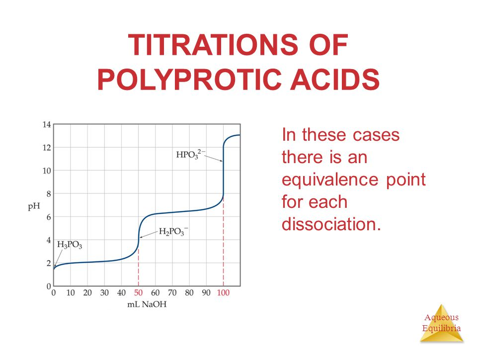 Aqueous Equilibria TITRATIONS OF POLYPROTIC ACIDS In these cases there is an equivalence point for each dissociation.