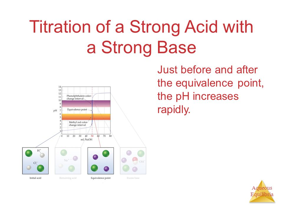 Aqueous Equilibria Titration of a Strong Acid with a Strong Base Just before and after the equivalence point, the pH increases rapidly.