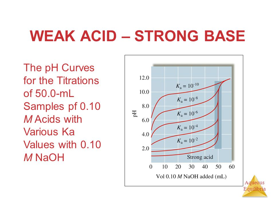 Aqueous Equilibria WEAK ACID – STRONG BASE The pH Curves for the Titrations of 50.0-mL Samples pf 0.10 M Acids with Various Ka Values with 0.10 M NaOH