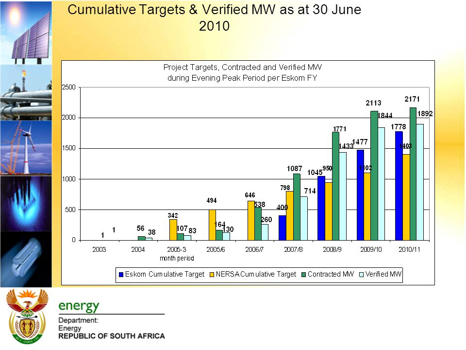 Cumulative Targets & Verified MW as at 30 June 2010