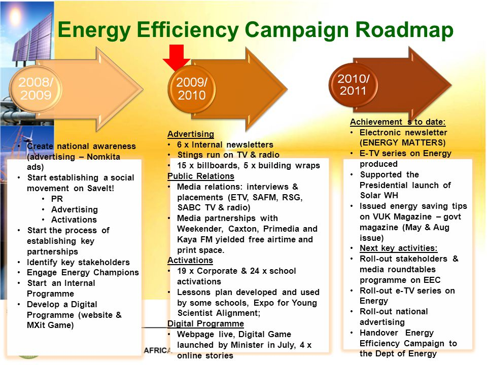 Energy Efficiency Campaign Roadmap Create national awareness (advertising – Nomkita ads) Start establishing a social movement on SaveIt.