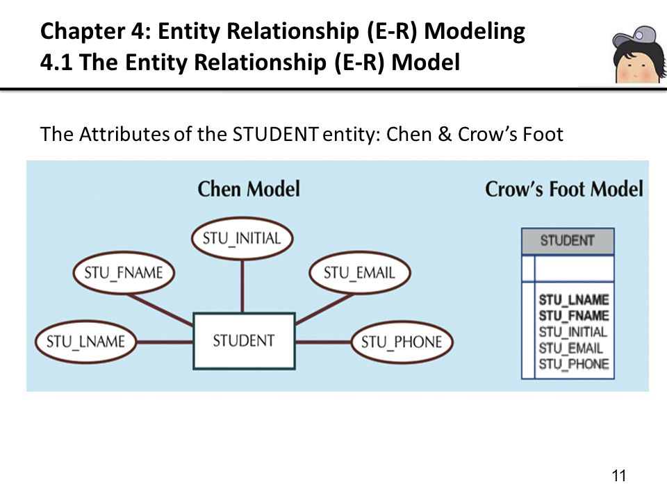Chapter 4: Entity Relationship (E-R) Modeling 4.1 The Entity Relationship (E-R) Model 11 The Attributes of the STUDENT entity: Chen & Crow's Foot
