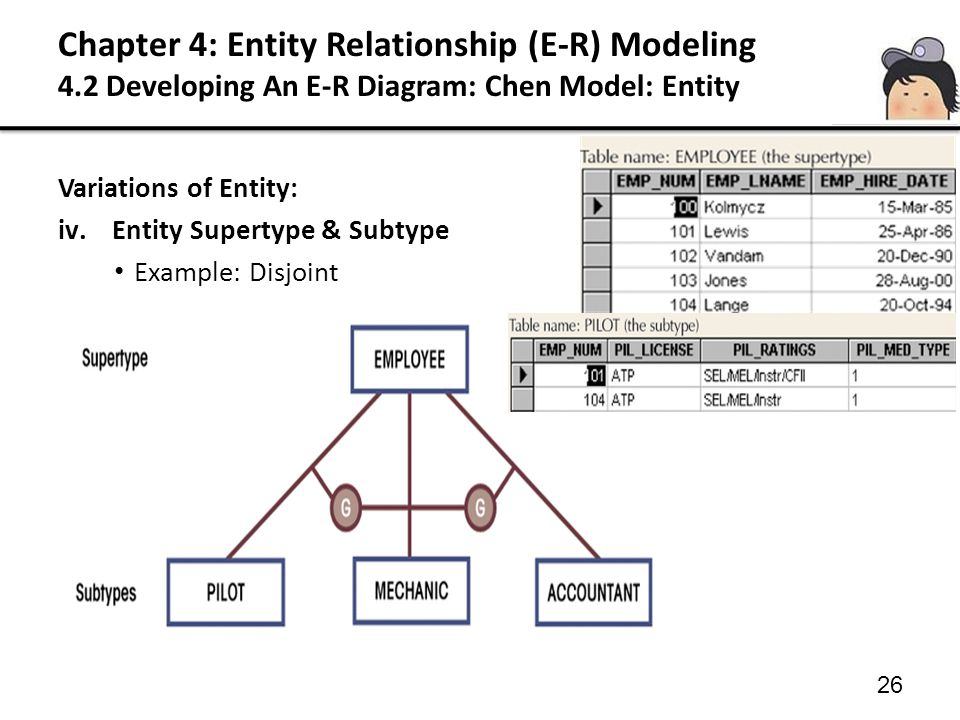 26 Variations of Entity: iv.Entity Supertype & Subtype Example: Disjoint