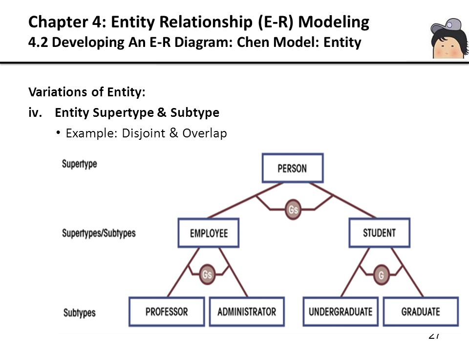 27 Variations of Entity: iv.Entity Supertype & Subtype Example: Disjoint & Overlap