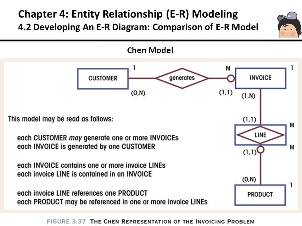 Chen Model Chapter 4: Entity Relationship (E-R) Modeling 4.2 Developing An E-R Diagram: Comparison of E-R Model