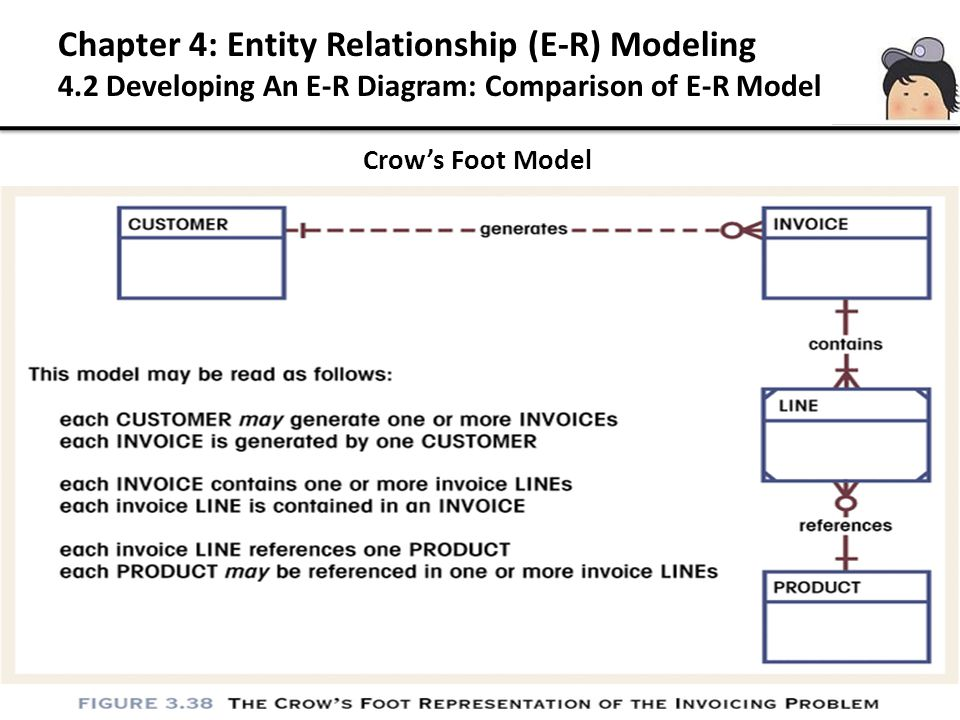 Crow's Foot Model Chapter 4: Entity Relationship (E-R) Modeling 4.2 Developing An E-R Diagram: Comparison of E-R Model