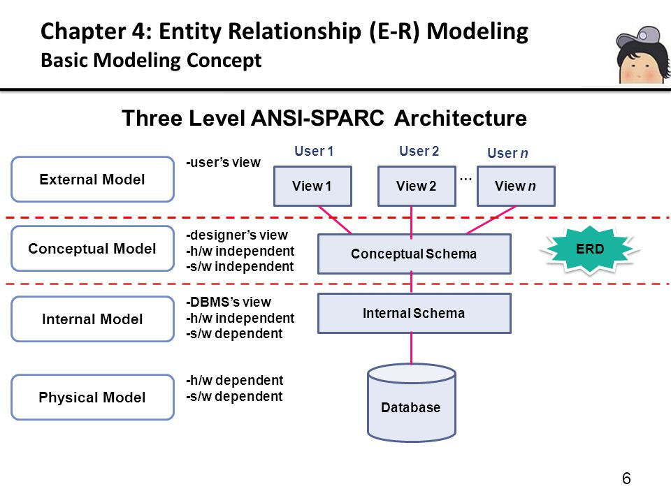 Chapter 4: Entity Relationship (E-R) Modeling 4.1 The Entity Relationship (E-R) Model 7 Based on the set theory and the relational theory, it is used as tools to: –translate different views of data among managers, users and programmers to fit into a common work –define data processing and constraints to help meet the different views –help implement the database –considered as a stage in a database design preceding the relational database modeling –gives data structures representation of: *what information have to be stored *the relationships between informational elements and constraint on the data structure *relationship