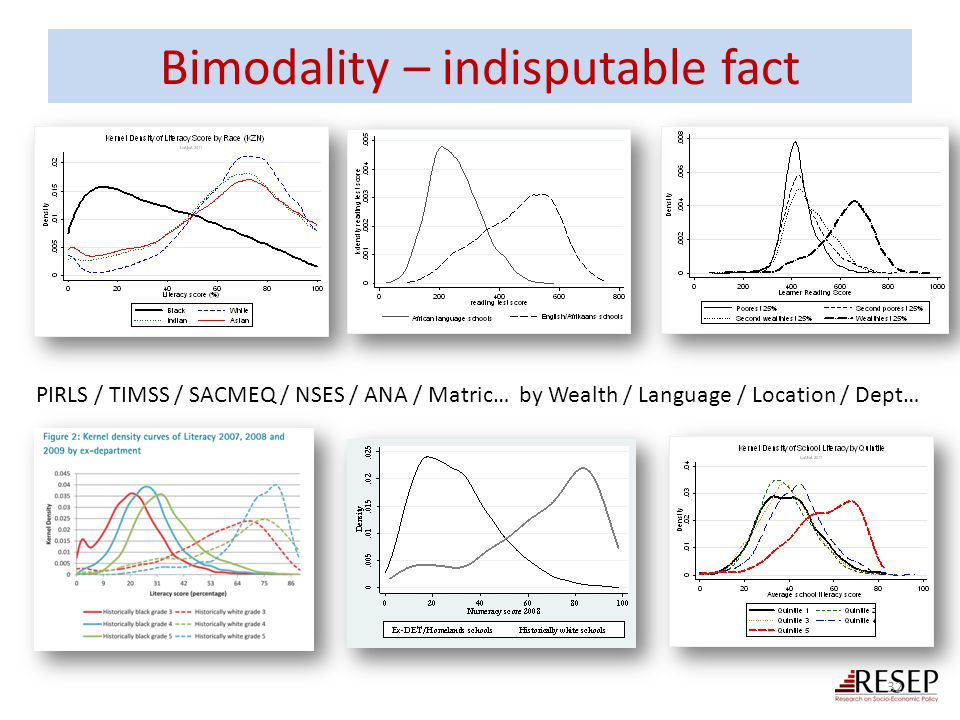 Bimodality – indisputable fact 32 PIRLS / TIMSS / SACMEQ / NSES / ANA / Matric… by Wealth / Language / Location / Dept…