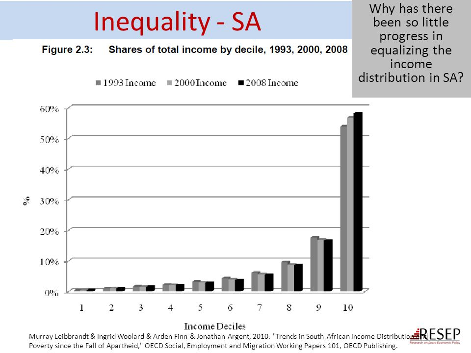 Education and inequality.