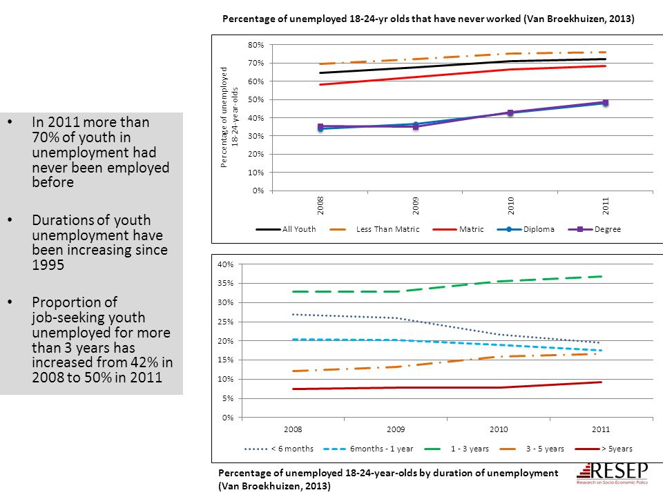 In 2011 more than 70% of youth in unemployment had never been employed before Durations of youth unemployment have been increasing since 1995 Proporti