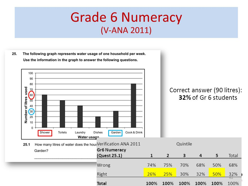 Grade 6 Numeracy (V-ANA 2011) Verification ANA 2011Quintile Gr6 Numeracy (Quest 25.1)12345Total Wrong74%75%70%68%50%68% Right26%25%30%32%50%32% Total1