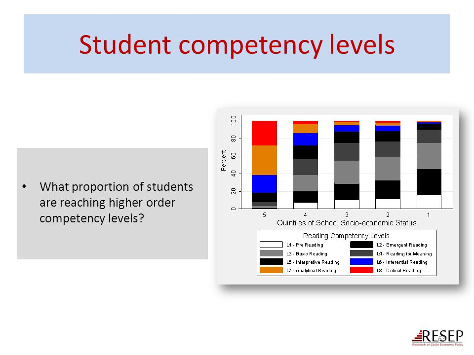 Student competency levels What proportion of students are reaching higher order competency levels? 63