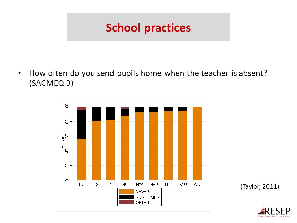 How often do you send pupils home when the teacher is absent? (SACMEQ 3) (Taylor, 2011) School practices