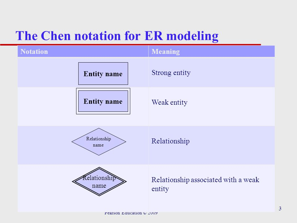4 The Chen notation for ER modeling Pearson Education © 2009 NotationMeaning Role name Recursive relationship with role names Attribute Entity name PK Simple name Multi valued Derived Attribute Relationship name Composite attribute Attribute