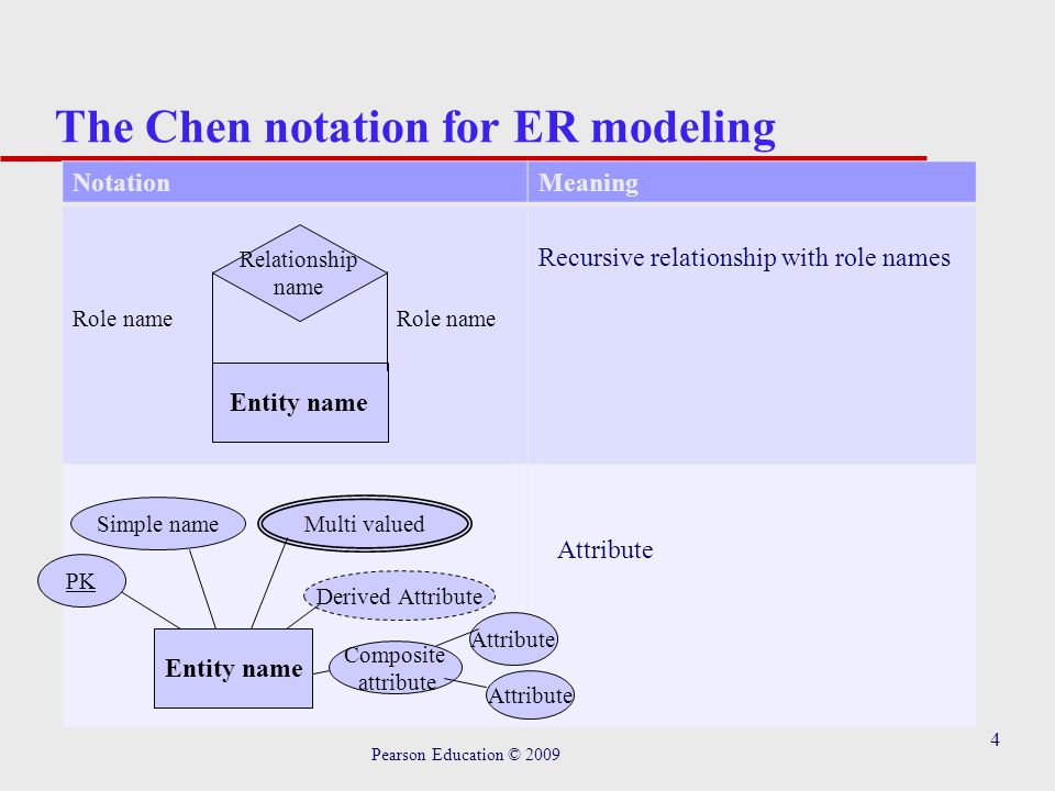 5 The Chen notation for ER modeling Pearson Education © 2009 NotationMeaning One to one (1:1) relationship One to many (1:M) relationship many to many (M:N) relationship Relationship name 11 Relationship name 1M Relationship name MN